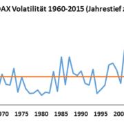 Wieso steigt die Börse langfristig immer?