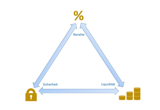 das-wechselspiel-risiko-rendite-liquiditaet