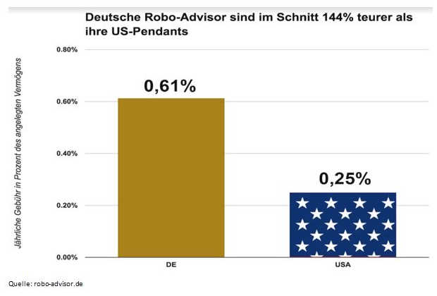 Deutsche Robo Advisor teurer als ihre US-Pedants