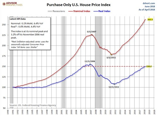 Immobilienmarkt in den USA