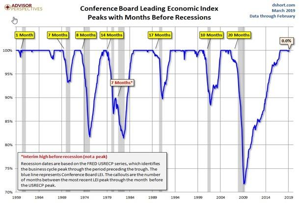 zehn wichtige Wirtschaftsindikatoren zusammenfasst