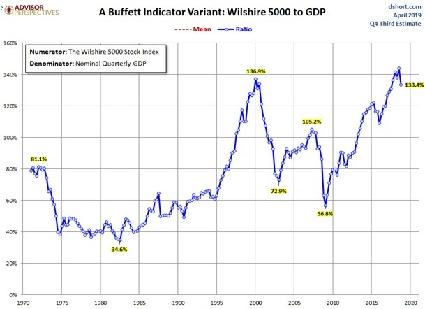 Vergleich zur tatsächlichen Wirtschaftsleistung