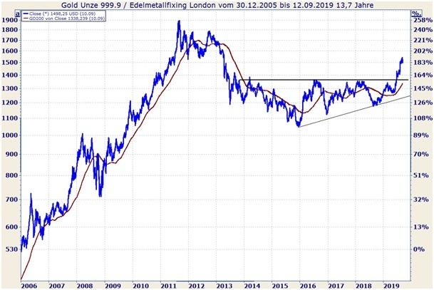 Goldpreisentwicklung in $