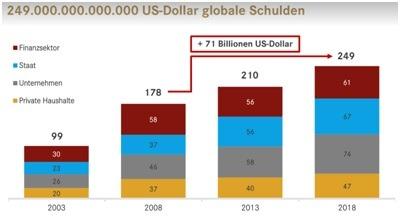 Globale Verschuldung