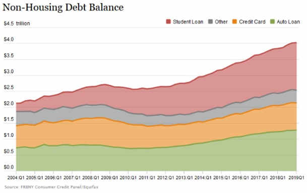 Non Housing Debt Balance
