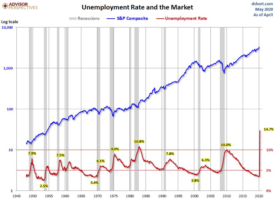 Arbeitslosen