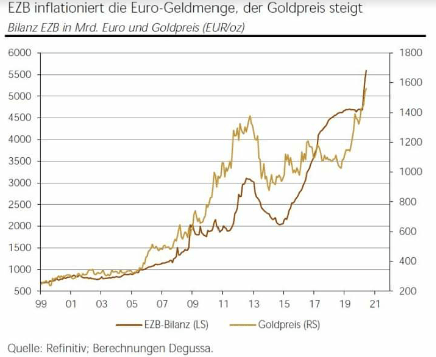 Wird Gold im Preis explodieren?