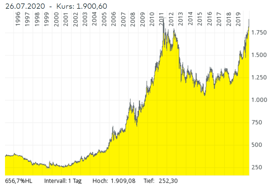 Gold auf Rekordhoch