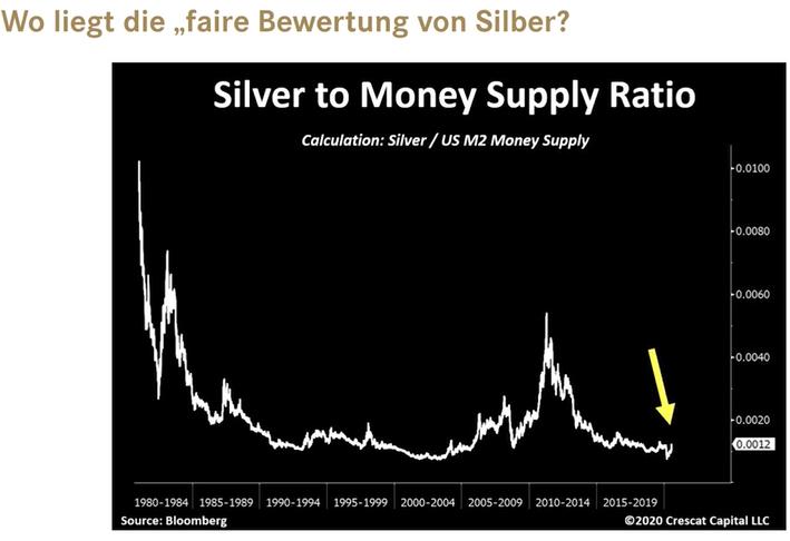 Silber in der Schweiz lagern - sinnvoll?