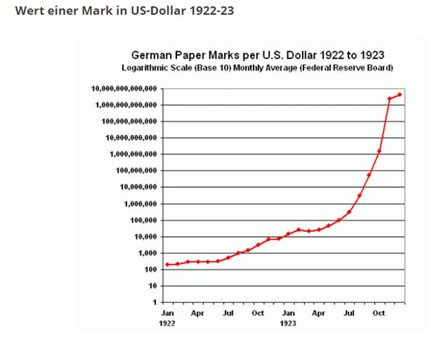 Wert der Währung Mark in US-Dollar
